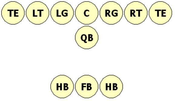 La formation T