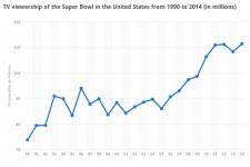 Super Bowl : audience en forte hausse ces dernière années